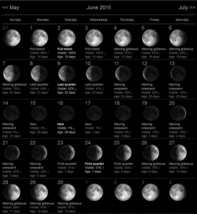 June 2015 Moon Phases